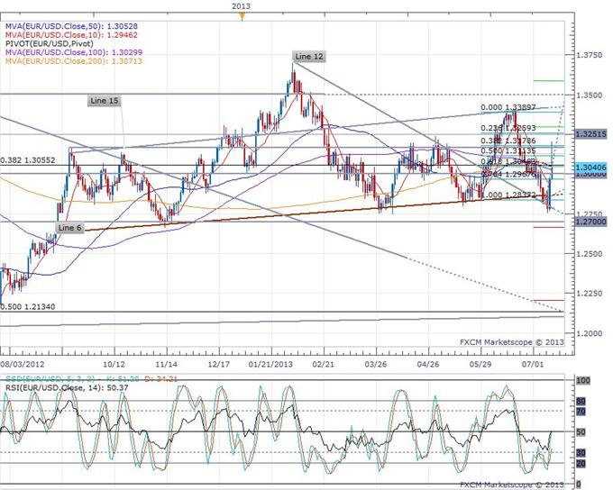 ECB_Monthly_Bulletin_Completes_the_Central_Bank_Trifecta_body_eurusd_daily_chart.png, ECB Monthly Bulletin Completes the Central Bank Trifecta