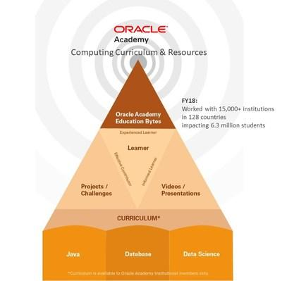 Oracle Academy  recent Offerings