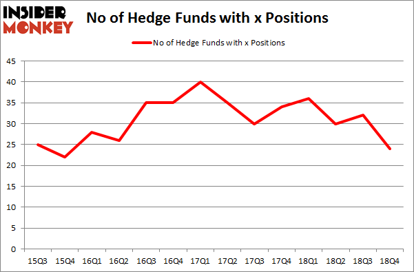 Here's What Hedge Funds Think About United States Steel