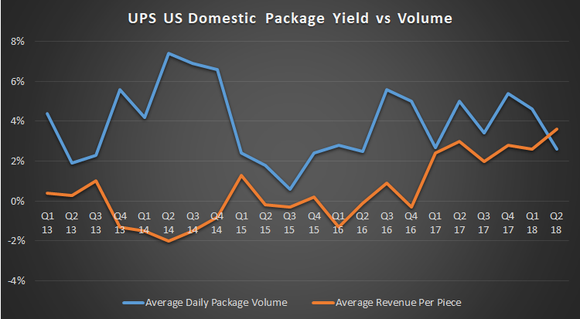 UPS U.S. domestic package yield vs. volume