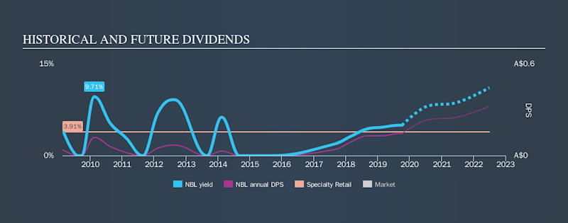 ASX:NBL Historical Dividend Yield, October 5th 2019