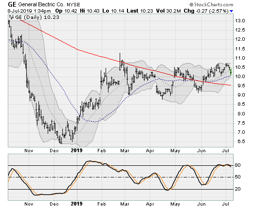 Stocks to Sell: General Electric (GE)