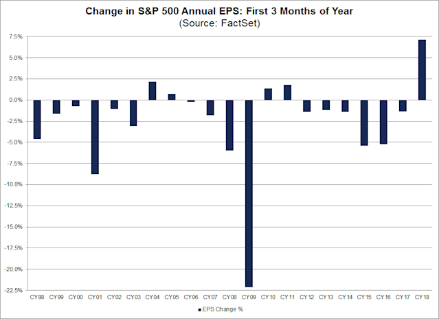 Analyst expectations for earnings in 2018 improved at a record rate in the first quarter of the year. (Source: FactSet)