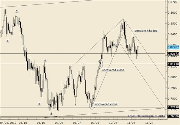 eliottWaves_nzd-usd_body_nzdusd.png, NZD/USD Near Term Structure Unclear but Resistance is .8350 if Reached