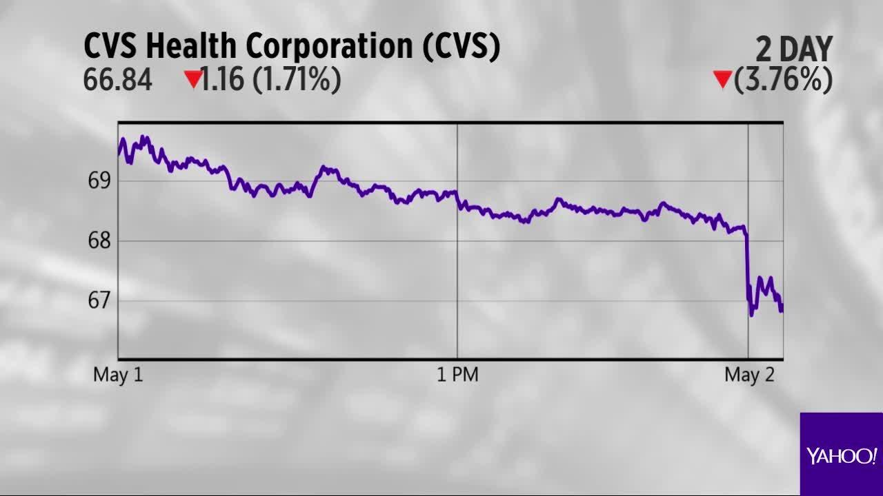 CVS, Garmin and Estee Lauder are the Yahoo Finance charts of the day ...
