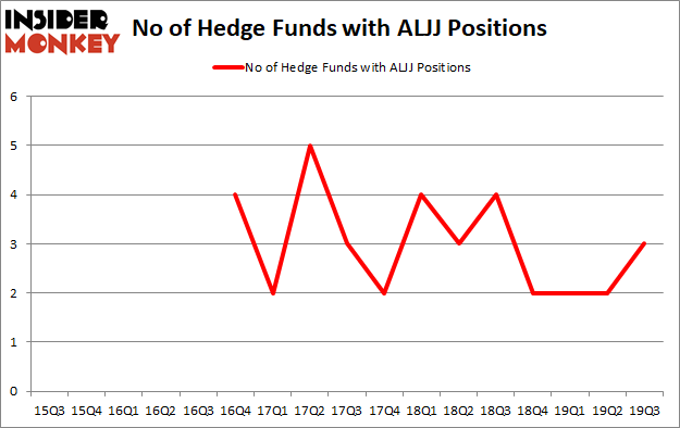Is ALJJ A Good Stock To Buy?