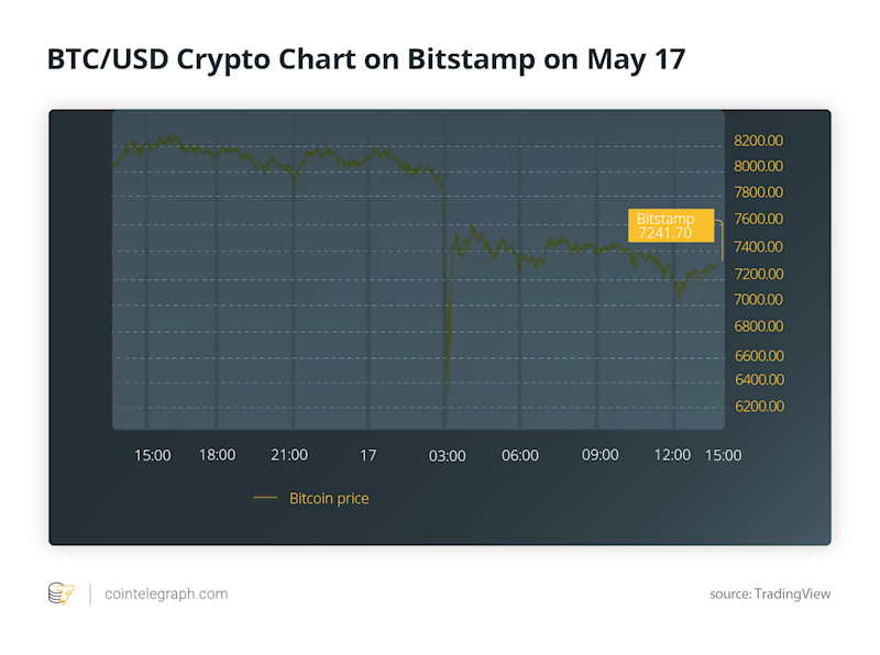 BTC/USD Crypto Chart on Bitstamp on May 17