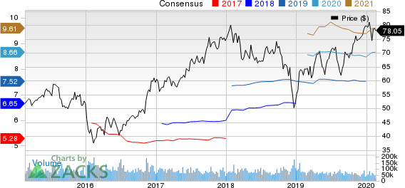 Citigroup Inc. Price and Consensus