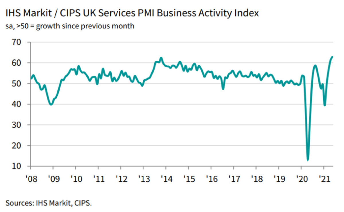 According to IHS Market's monthly purchasing managers index, the services sector rose to 62.9 in May, from 61.0 in April, beating market expectations of 61.8. Chart: IHS Markit, CIPS