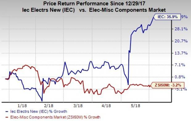 Stocks to Buy at 52-Week Highs as Markets Rally:IEC Electronics (IEC)