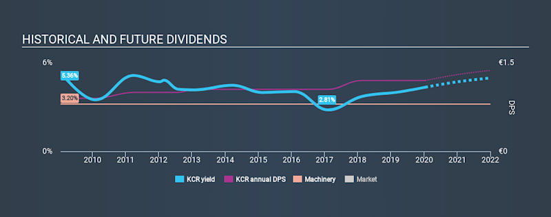 HLSE:KCR Historical Dividend Yield, January 15th 2020