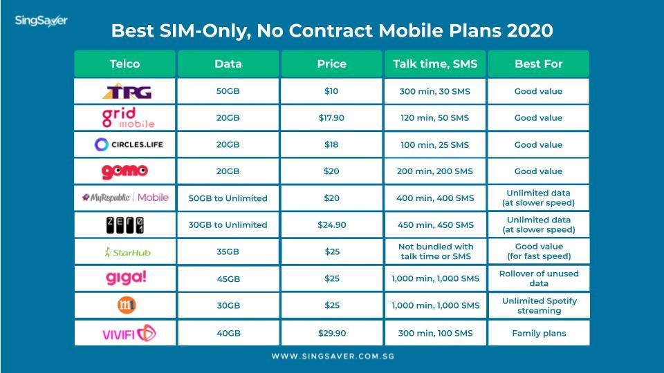 Best Sim Only Mobile Plans For Light Moderate And Heavy Data Users