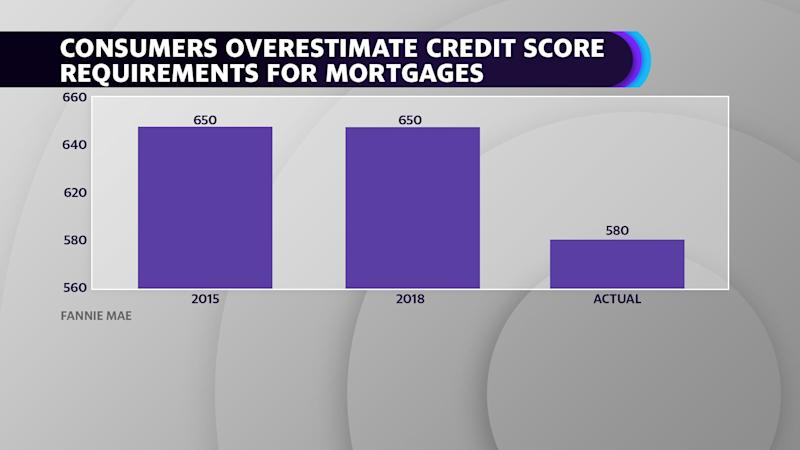 Consumers overestimate mortgage credit score requirements