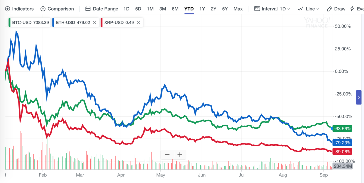 Prices of BTC, ETH, and XRP in 2018, the three biggest coins by market cap, through Sept. 7. (Chart: Daniel Roberts/Yahoo Finance)
