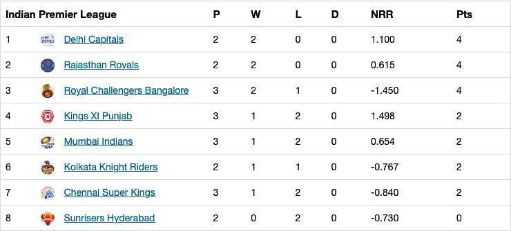 Updated IPL 2020 standings after RCB secure an emphatic win over MI