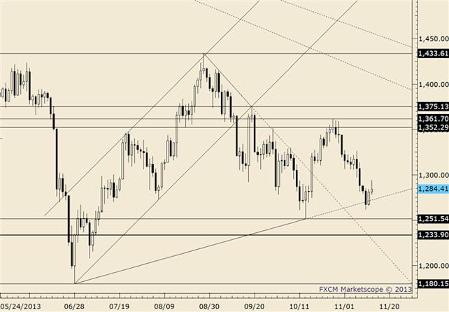 eliottWaves_gold_body_gold.png, Gold Fails to Respond to Support as Market Falls for 4th Day