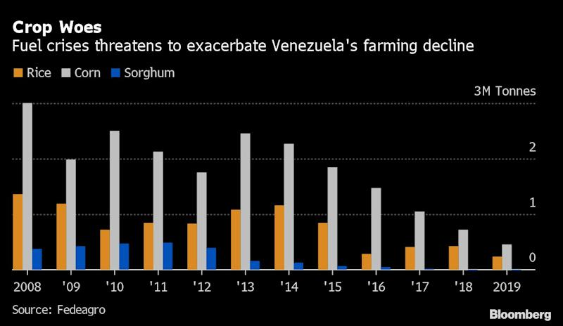 Venezuela on Brink of Famine With Fuel Too Scarce to Sow Crops