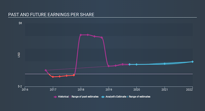 NasdaqCM:LMST Past and Future Earnings, January 2nd 2020