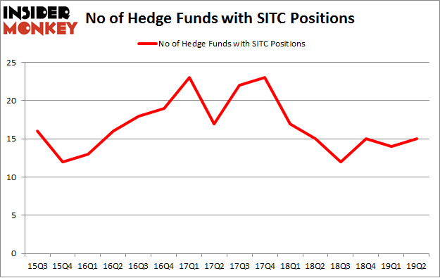 No of Hedge Funds with SITC Positions