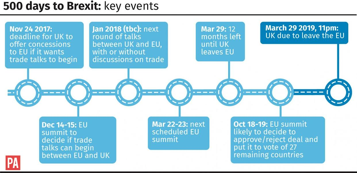 500 days to Brexit: Key events