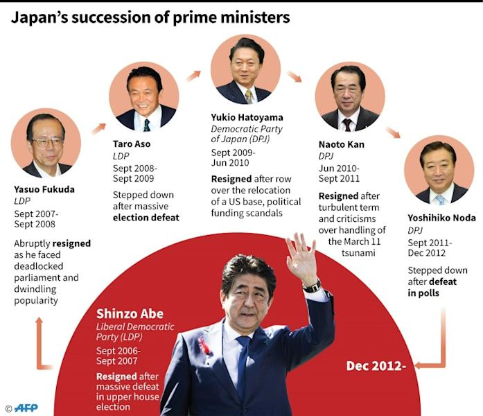 Shinzo Abe could lead Japan until 2021