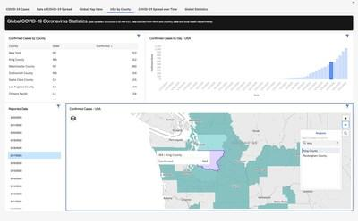 IBM launched a free interactive dashboard driven by IBM Watson and built on IBM Cognos Analytics to help data scientists, researchers, media organizations and others analyze and filter COVID-19 data down to the county level. (Source: IBM)