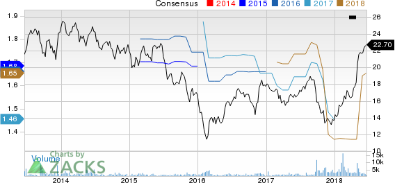 Top Ranked Momentum Stocks to Buy for June 21st