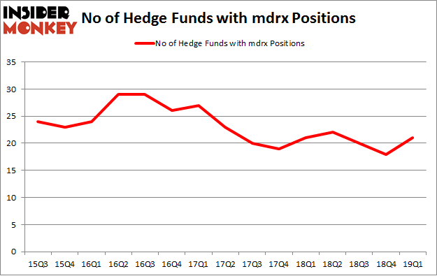 No of Hedge Funds with MDRX Positions