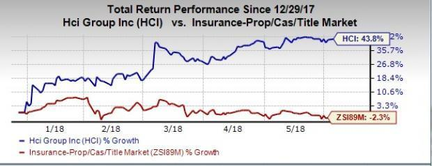 Best Value Bets From Undervalued P&C Insurance Industry: HCI Group Inc (HCI)