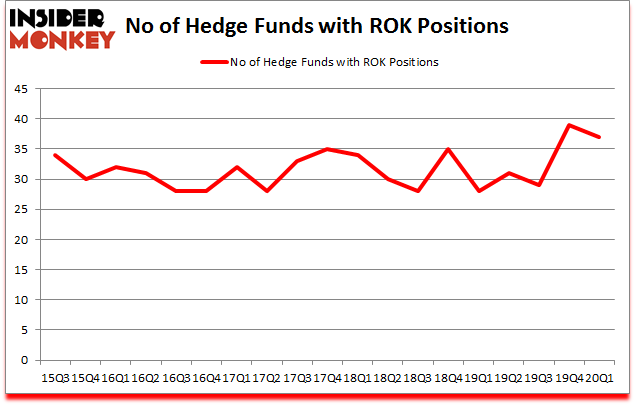 Is ROK A Good Stock To Buy?