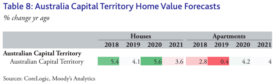 ACT property price forecast for 2020 and 2021. (Source: CoreLogic, Moody's Analytics)