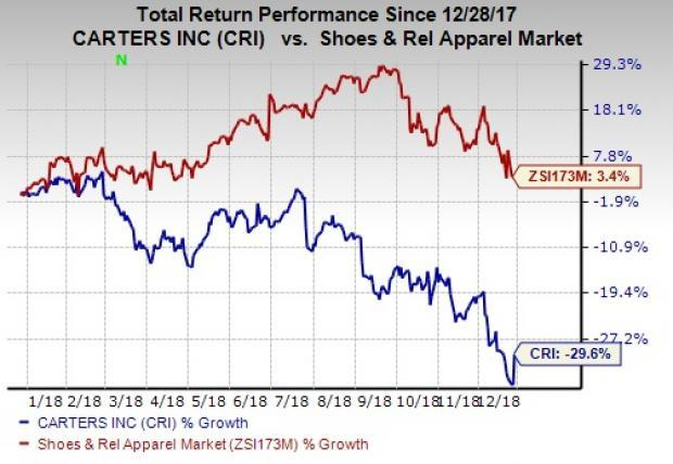 Carter S Down 30 In A Year Can Strategies Aid A Turnaround