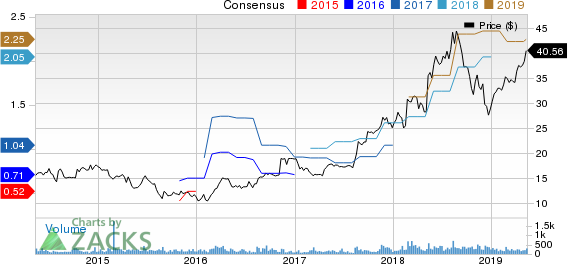 Vishay Precision Group, Inc. Price and Consensus