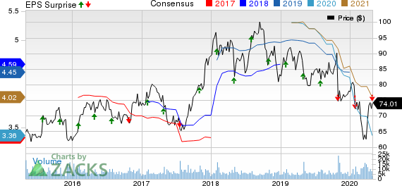 C.H. Robinson Worldwide, Inc. Price, Consensus and EPS Surprise