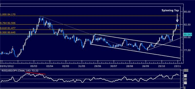 Forex_Analysis_USDJPY_Classic_Technical_Report_11.26.2012_body_Picture_1.png, Forex Analysis: USD/JPY Classic Technical Report 11.26.2012