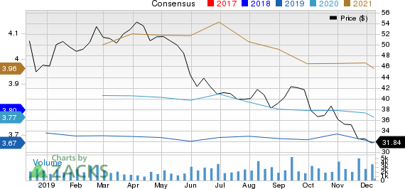 Taubman Centers, Inc. Price and Consensus