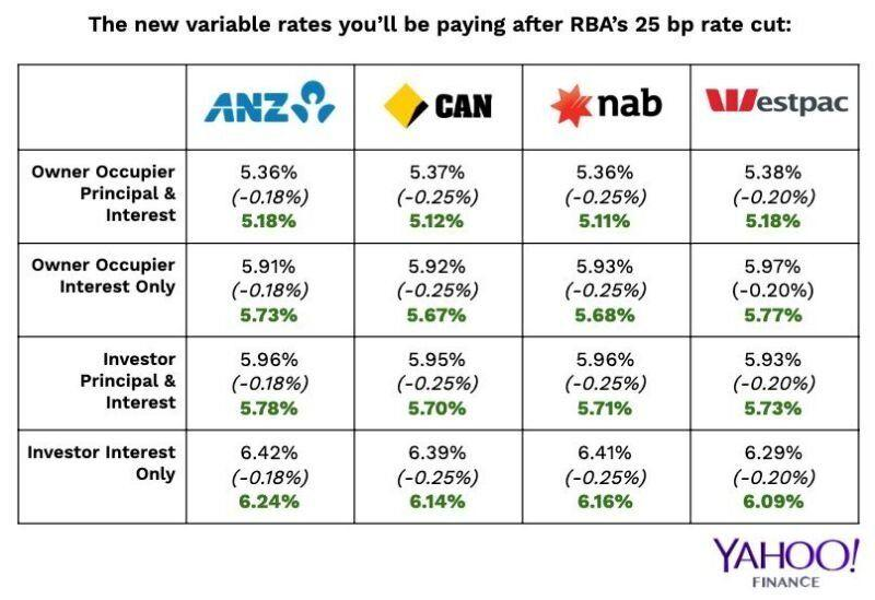 The major banks' new rates. Source: Yahoo Finance