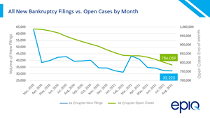 All new bankruptcy filings vs. open cases by month