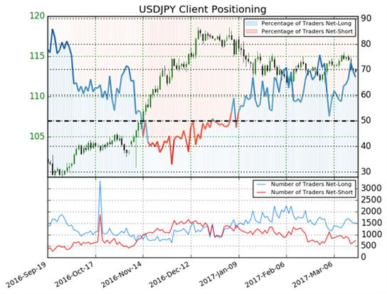 USD/JPY Technical Analysis: Price At Multi-Channel Support In View