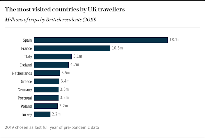 Britain's favourite holiday destinations