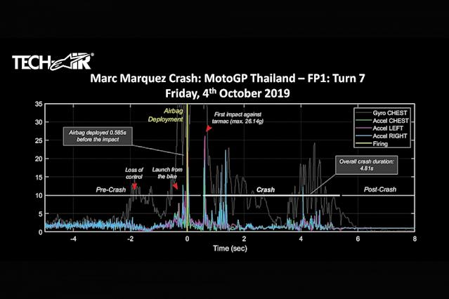 Anatomy of Marquez's 26g Thailand crash
