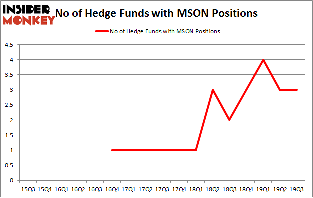 No of Hedge Funds with MSON Positions