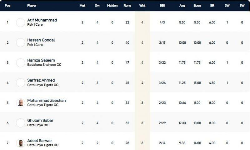 Barcelona T10 Bash Highest Wicket-takers
