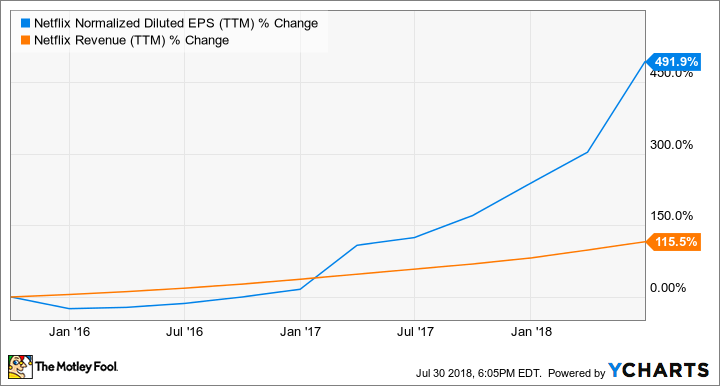 NFLX Normalized Diluted EPS (TTM) Chart