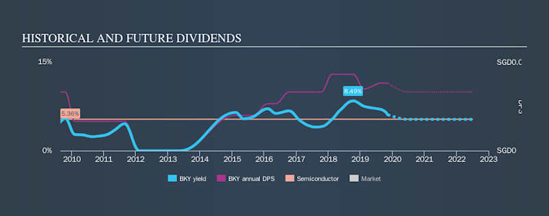 SGX:BKY Historical Dividend Yield, November 8th 2019
