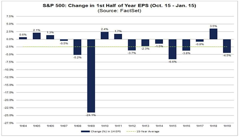 Earnings revisions for the first half of 2019 have been the worst in four years and the second-worse since the financial crisis. (Source: FactSet)