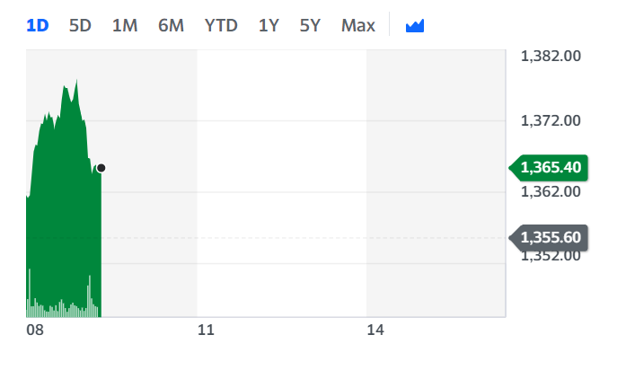 Shell's stock ticked up on Wednesday morning. Chart: Yahoo Finance