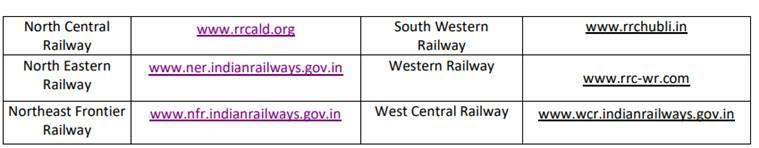 indian railways, rrb, rrc, rrb versus rrc, rrb rrc difference, railways recruitment board, railways recruitment cell, indian railways, rrb or rrc, latest railways jobs, latest railway recruitment, railway naukri, sarkari naukri, sarkari naukri result, employment news, indianrailwasy.gov.in, railways websites to check, list of rrb, list of rrc, indian railways websites, rail jobs,