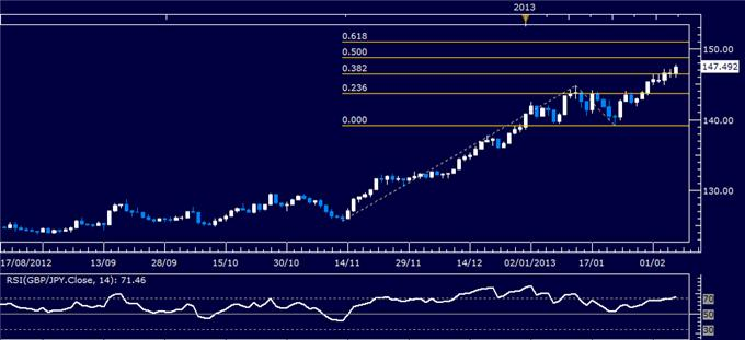 Forex_GBPJPY_Technical_Analysis_02.07.2013_body_Picture_1.png, GBP/JPY Technical Analysis 02.07.2013