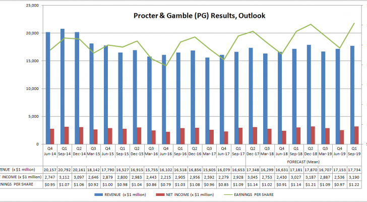 Procter & Gamble (PG) Results, Outlook